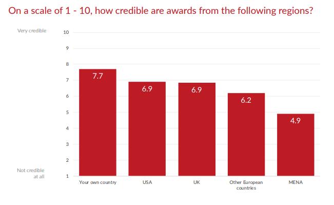 us awards comparison chart
