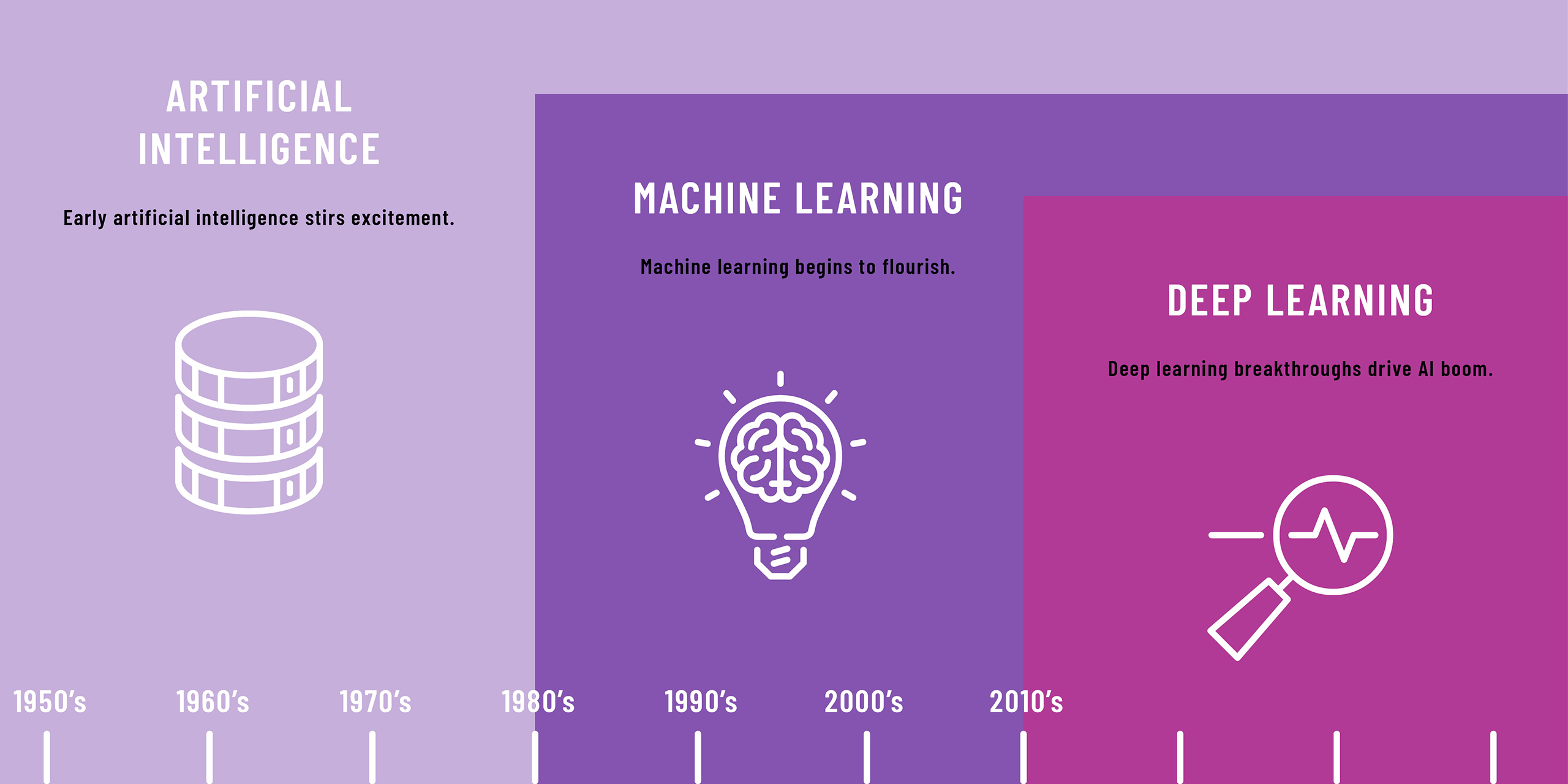 AI Awards Machine Learning Awards Development