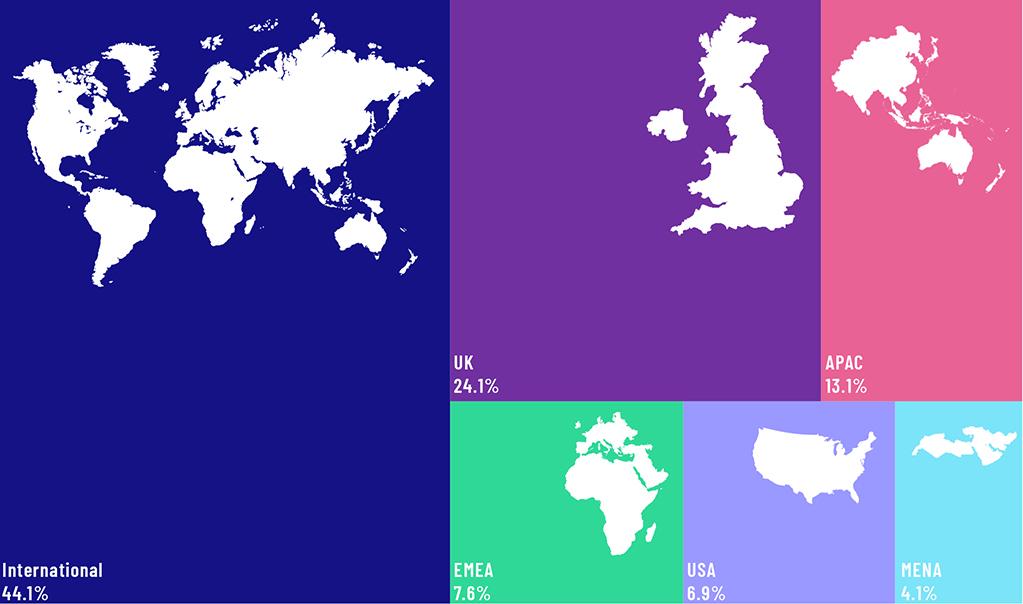 AI Awards Global Regions